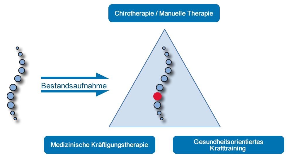 Dr. Weiß | Chirotherapie / Manuelle Therapie